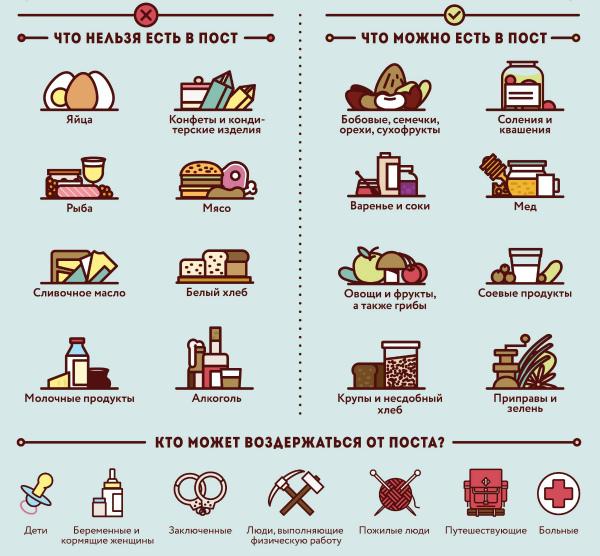 Что можно кушать в Великий пост: список продуктов