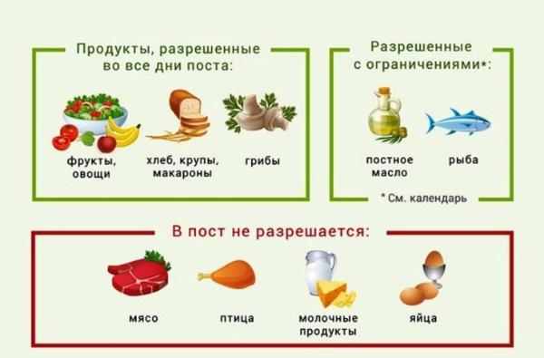 Что можно кушать в Петров пост